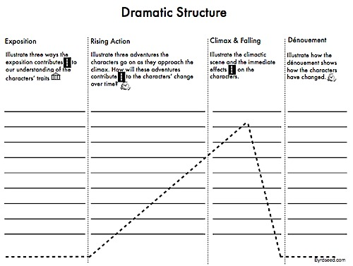 Patterns In Writing II: Plot Structure