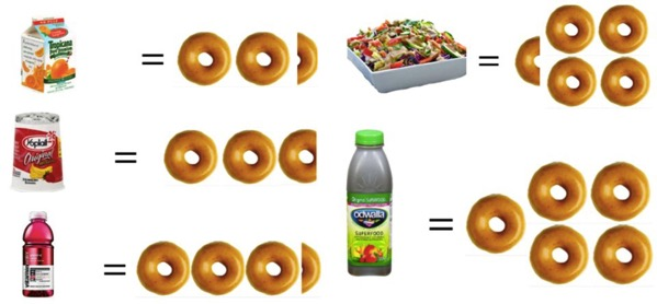 Healthy food compared to donuts