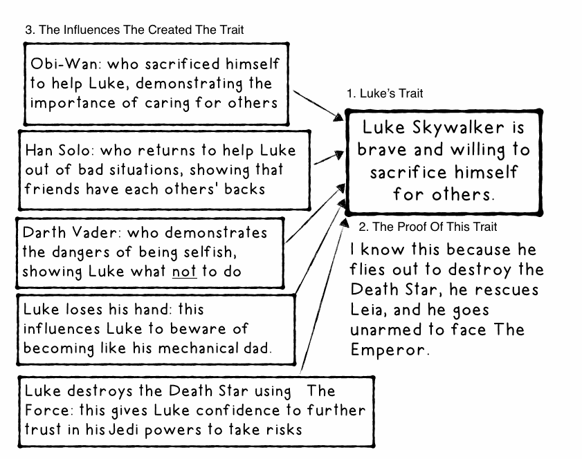 Luke's influences