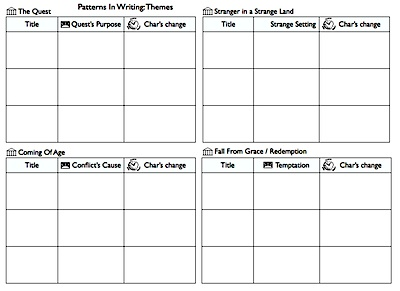 Patterns In Writing III: Themes